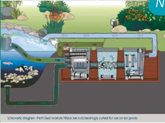Oase proficlear premium for Pond filtration system diagram